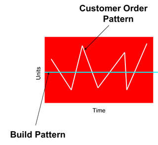 Customer Order Pattern